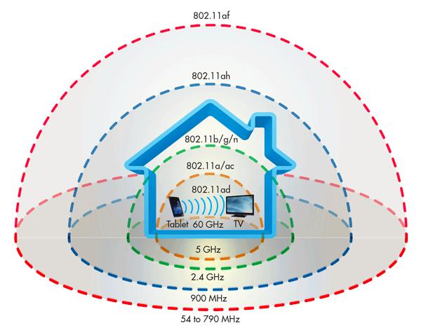 Yeni Nesil Kablosuz Teknolojiler!